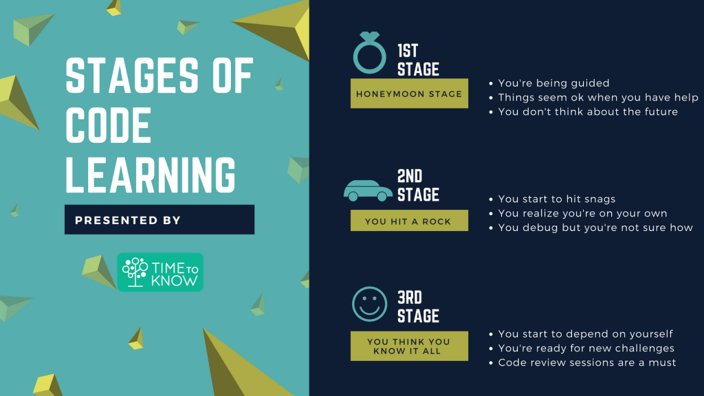 the stages of the code runs through Breathtaking advancements in computing technologies over the past few years have resulted in an explosion of digital content and the staggering growth of big data.