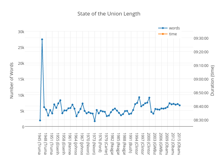 State of the Union Length