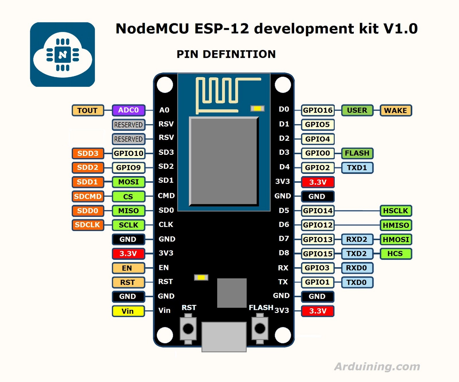 Tutorial Basics Of Iot With A Nodemcu Chip Junction Arduino Clap Switch Project For Beginners The Title Says Esp 12 But Same Mapping Is Used Also In Esp8266 Based Boards