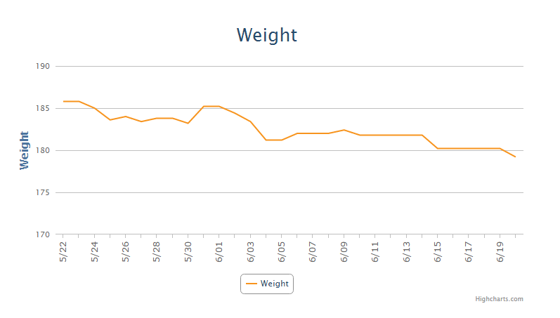 Graph of my weight generated on MyFitnessPal.
