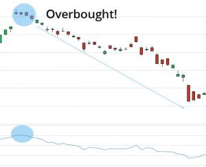 overbought
