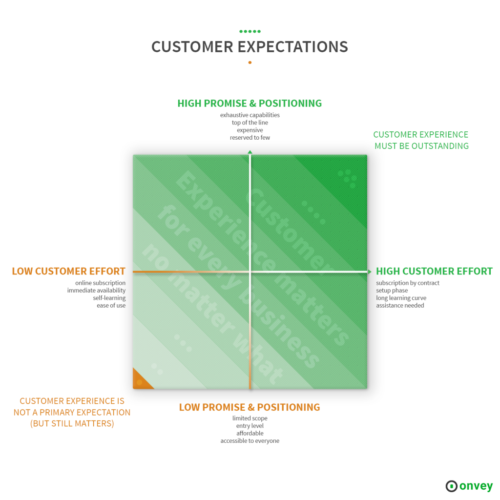 customer expectations depends on promise & positioning and customer effort