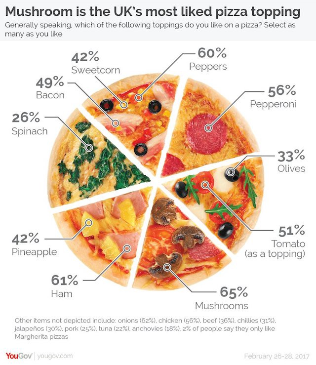 The Hate Of Pie Charts Harms Good Data Visualization