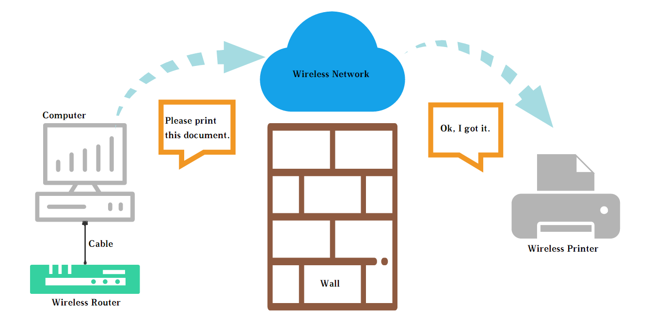 Wireless Access Point Vs Router Meela Medium Using Lan Diagram If You Are An Administrator Of A Network Can Change The Networks Settings Such As File Transfer Protocol Ftp Storage Features