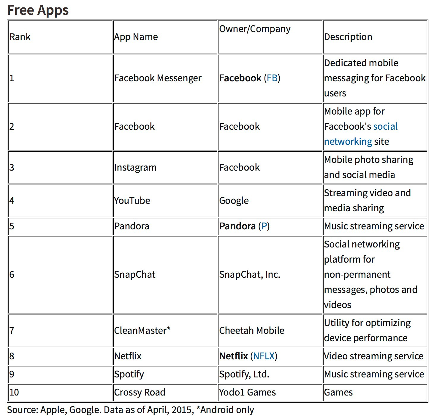 When to get excited about mobile apps – Episode 1 – Medium