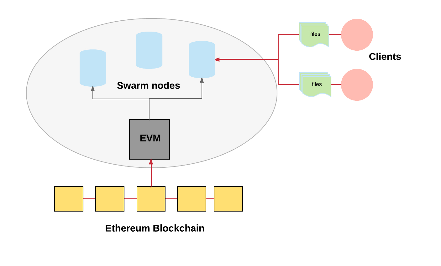 Blockchains Dont Scale Not Today At Least But Theres Hope Problems Of Block Diagram Reduction In Control System A Very Rough Decentralized Storage Using Swarm