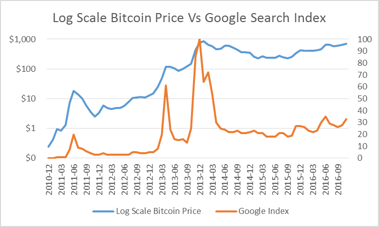 Searches For Bitcoin And Buy Have Been Leading Indicators Of Price Increases Be Several Weeks Presumably Because The Historical