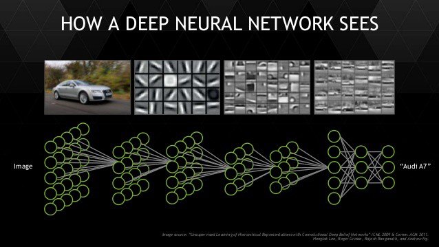 Demystifying Convolutional Neural Networks