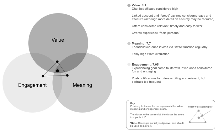Value meaning and engagement the 3 pillars of great experience we do however believe that truly great experiences deliver value meaning and engagement we therefore want to be able to design for and eventually stopboris Images