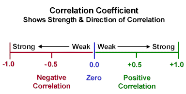 Forex correlation google sheet