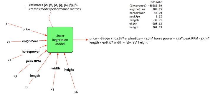Data Science Simplified Part 6: Model Selection Methods