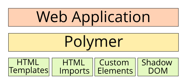 Polymer Template | Web Components Using Polymer Itnext