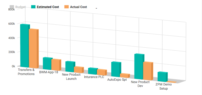 Project Estimated Cost Vs Actual Cost - Project KPI for Project Manager