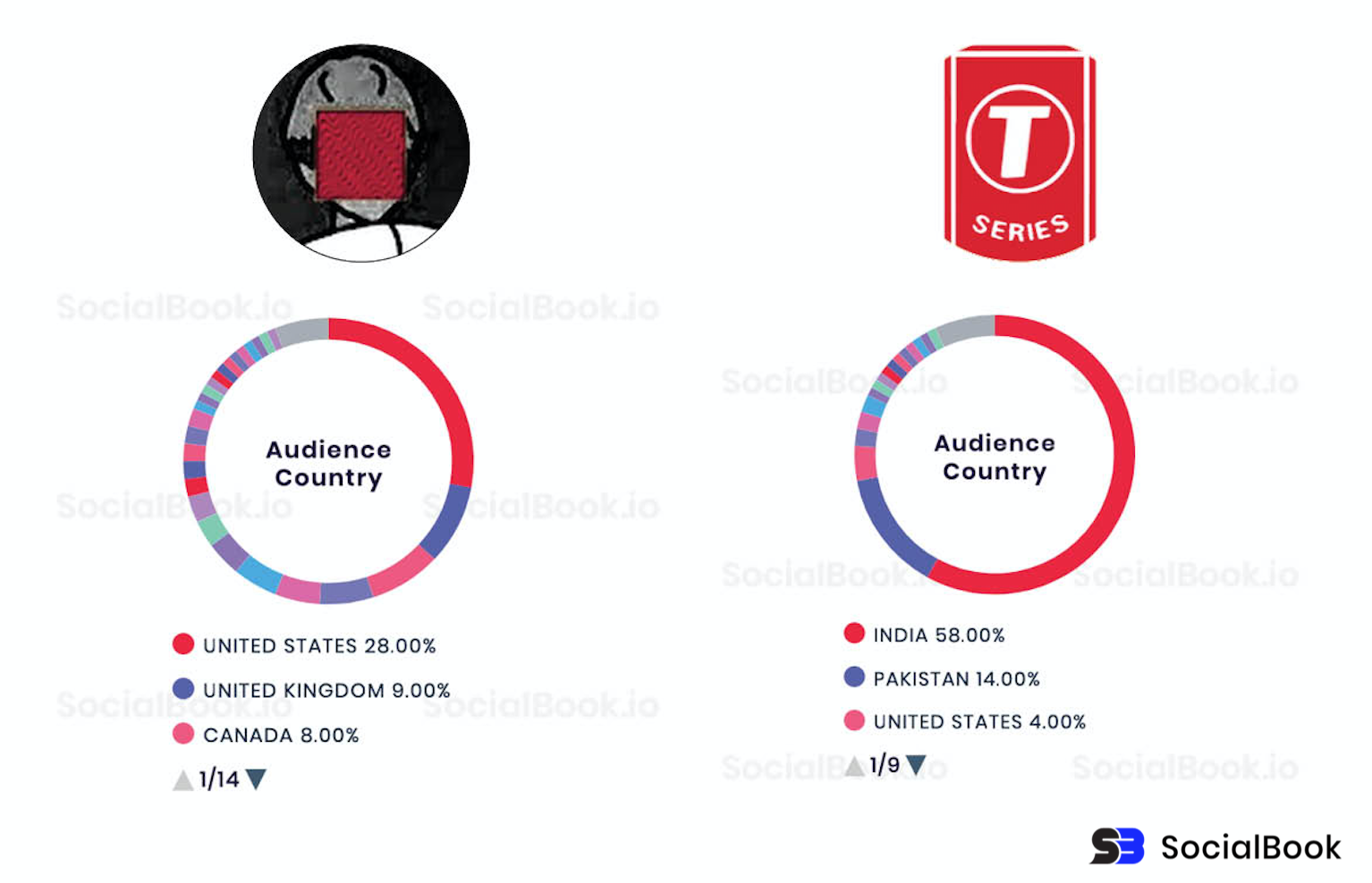 PewDiePie vs T-Series follower demographics geo location comparison. (Data from SocialBook)