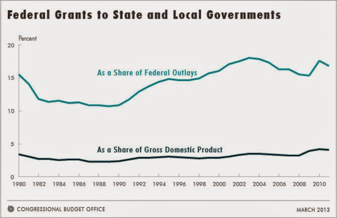 growth of the federal government in It might have something to do with the first year of the obama presidency where the federal budget increased a whopping 179% —going from $298 trillion to $352 trillion i'll bet you think.