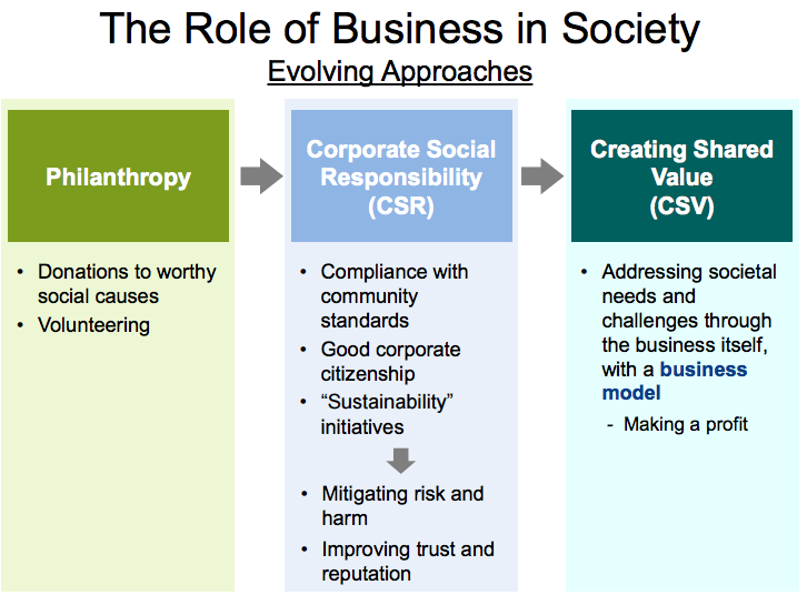 sustainability purpose citizenship csr shared value Sap's sustainability and corporate social responsibility (csr) focus is an outgrowth of our purpose to help the world run better and improve people's lives we believe social, environmental, and economic activities and performance are interrelated - each creating tangible impacts on the others.