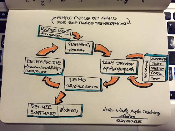 cycle-of-agile-for-sw-dev