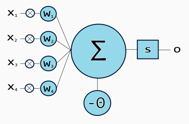 7 types of artificial neural networks for natural language processing synapses are the adjustable parameters that convert a neural network to a parameterized system ccuart Choice Image