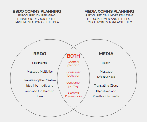 how do comms planners and media planners compare how do they overlap