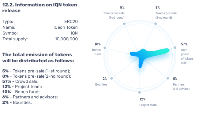 This Means That The Tokens Are Freely Transferrable From One Wallet To Other With Ethereum Exchange Rate Is 1 Eth 325 Iqn