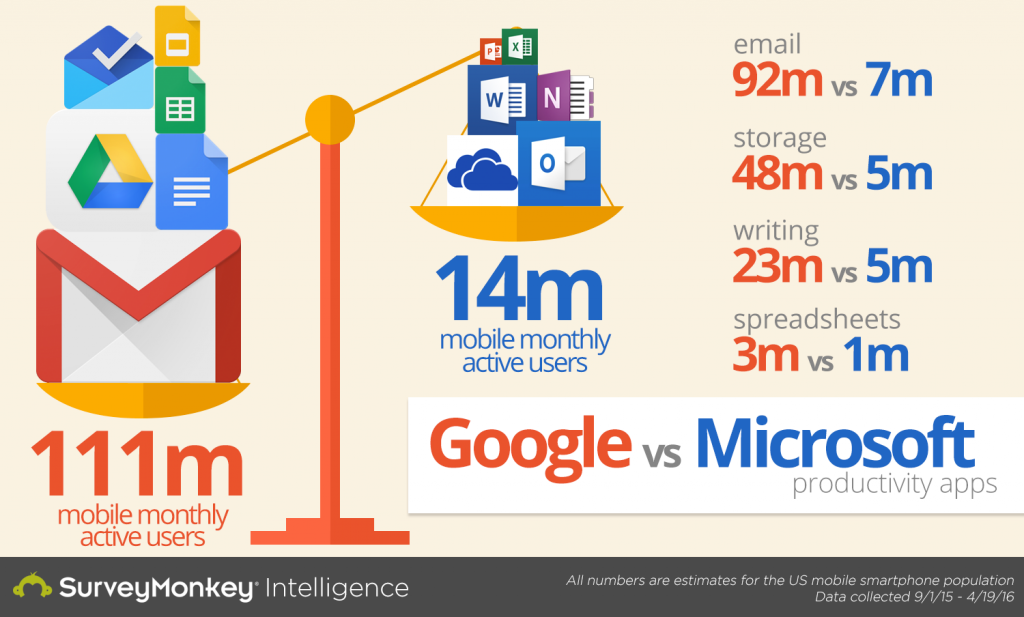 Office 365 vs. Google Apps: Microsoft struggles to compete ...