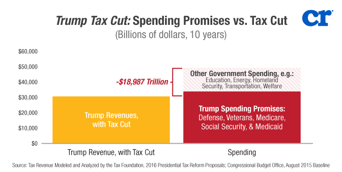 Image result for trump budget