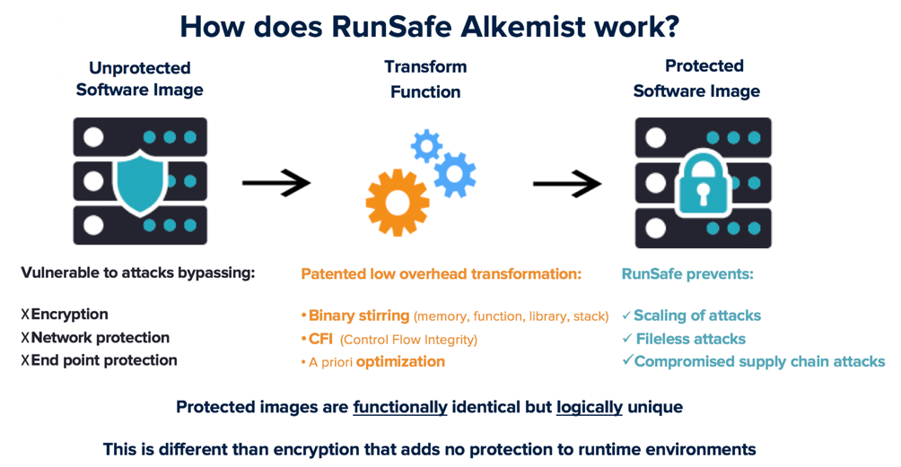 How RunSafe Alkemist works