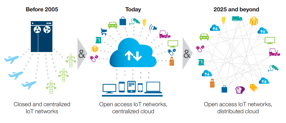 Past, present and future of IoT