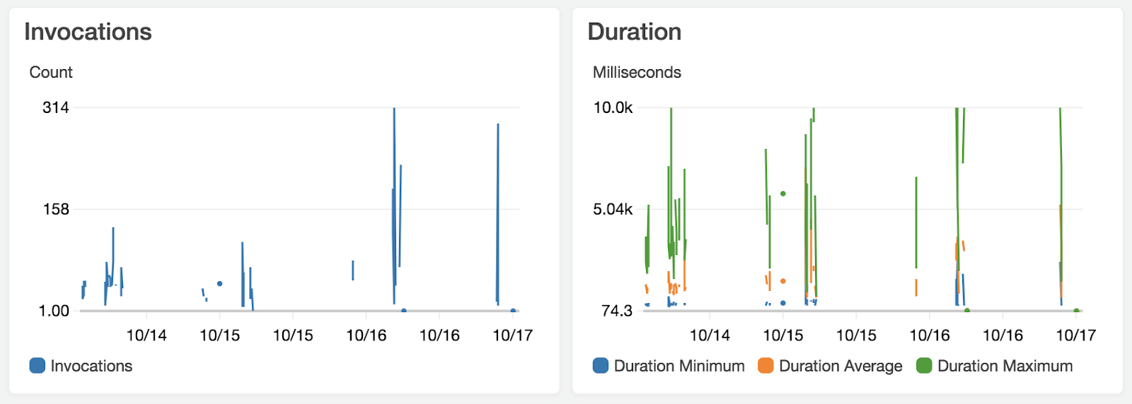 Metrics — Amount of invocations and duration of Lambdas