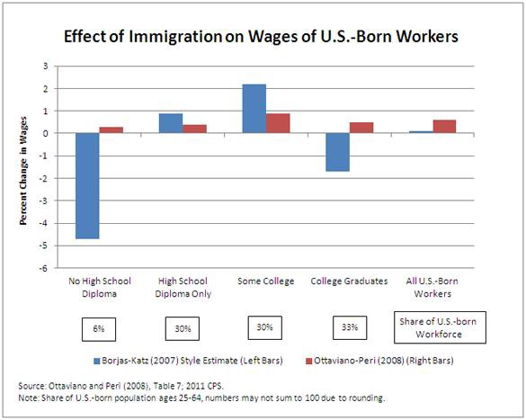 the effects of immigration in the united states