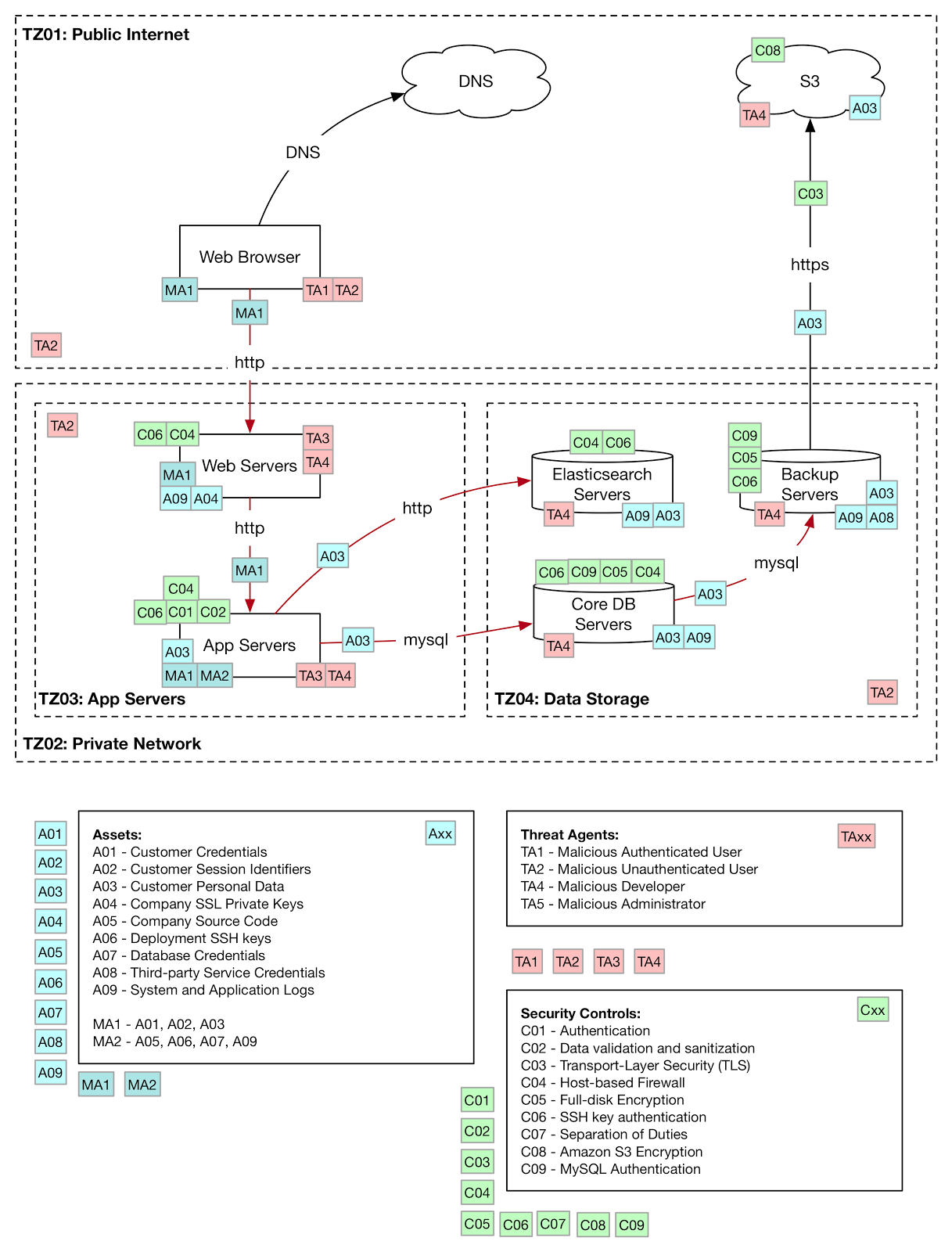 Threat Modelling And Infrastructure Risk Assessment At Swiftype Web Browser App Server Database Diagram Model For The Example