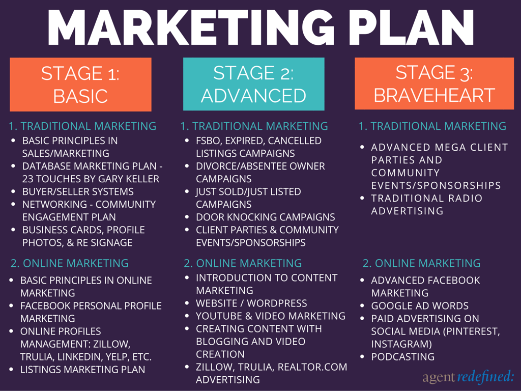 the only real estate marketing plan by george cuevas
