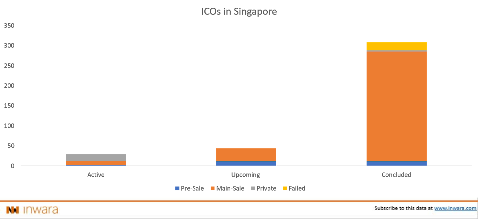 What makes Singapore the Blockchain and Crypto haven?
