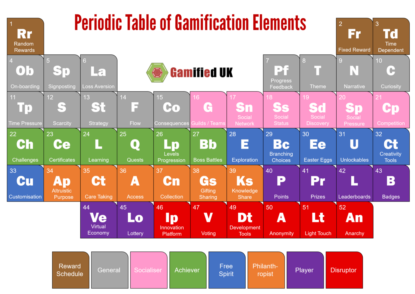 Exceptional Just A Quick Post To Officially Introduce The Periodic Table Of  Gamification Elements. This Is All 52 Of My Gamification Mechanics And  Elements In A Pretty ...