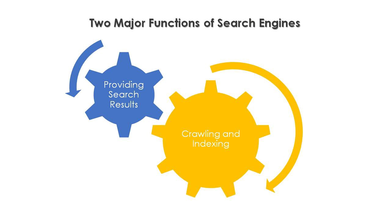 Understanding the Search Engines