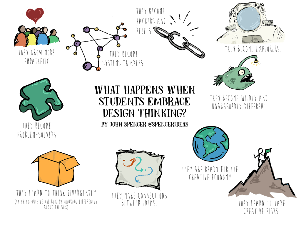 when students embrace design thinking.001