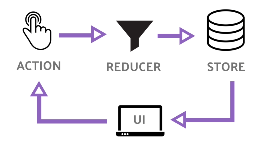 How to use Redux with React