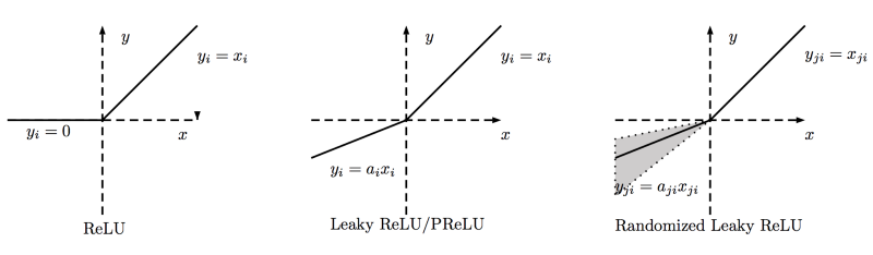 relu activation function example