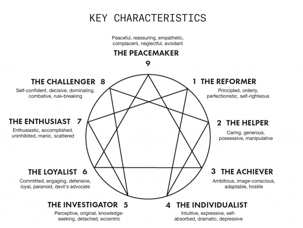 The Enneagram In Startups How To Find Your Type Entrepreneur S