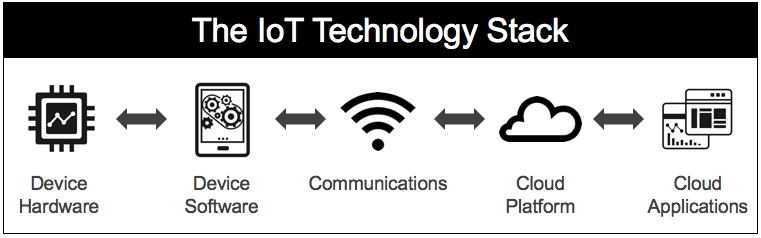 IoT Technology Stack for IoT Product Managers