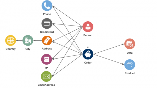 Fraud detection in retail with graph analysis