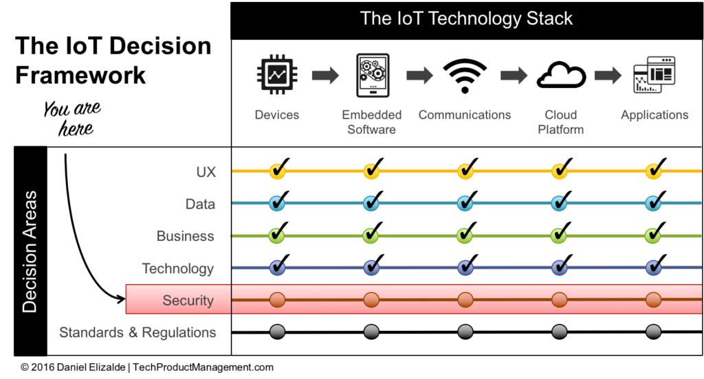 How to Protect Your IoT Product from Hackers