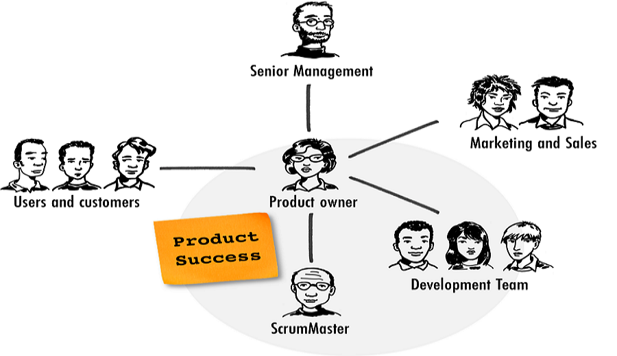 What Does a Senior Product Manager Do for Their Daily Work?