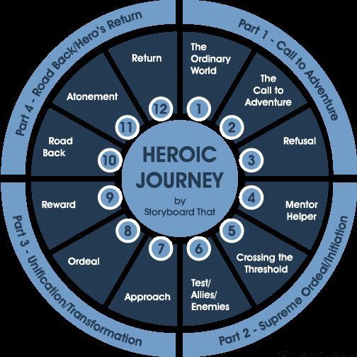 the hero s journey in life The hero's journey can be defined as the common template of a broad category of tales that involve a hero who goes on an adventure, and in a but the hero's journey did not originate in fiction it was reverse engineered from life itself if you look at the biography of someone who did heroic things you.