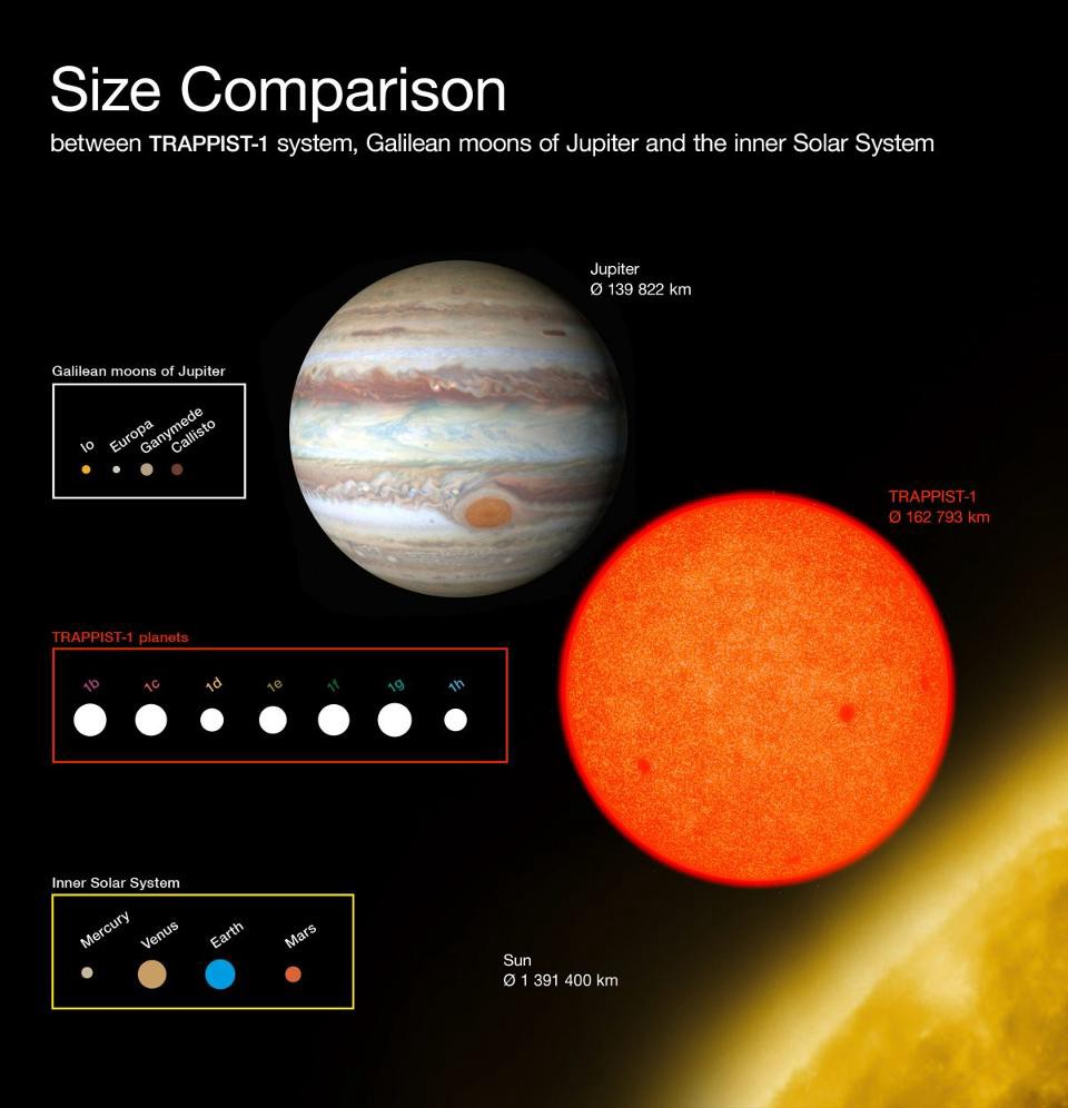 Ask Ethan What Surprises Might Nasas Future Space Telescopes Discover Universe Today Solar System Diagram This Compares The Sizes Of Newly Discovered Planets Around Faint Red Star Trappist 1 With Galilean Moons Jupiter And Inner