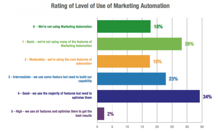 Graph of Marketing Automation Use