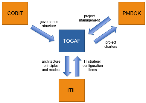 Enterprise architecture frameworks togaf itil cobit pmbok new techniques have emerged to help ea practitioners leverage business architecture to guide investment and execution decisions including business malvernweather Images