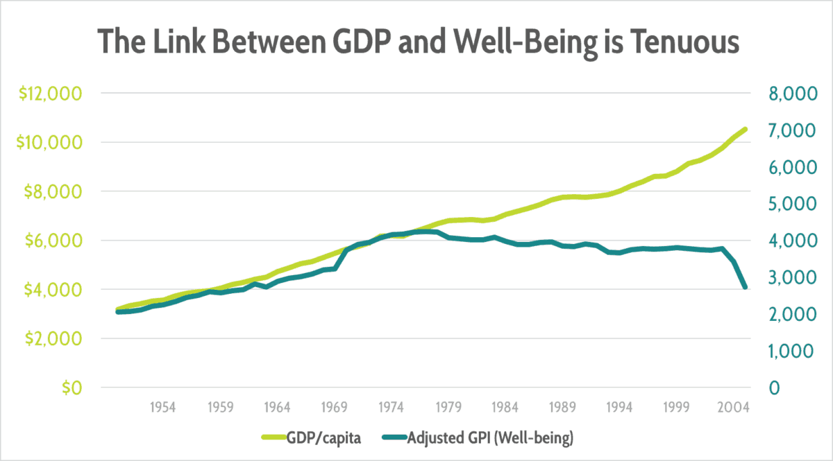 Graph showing disparity between GDP and well-being