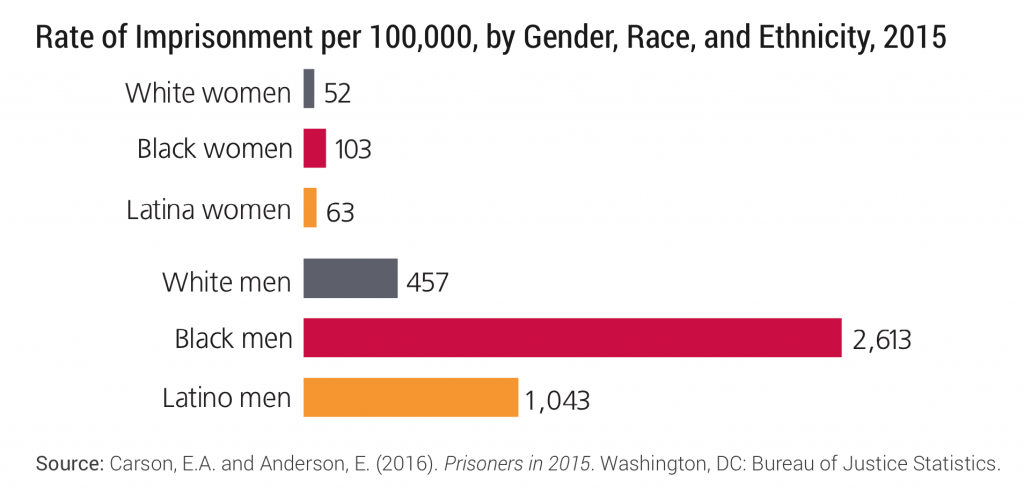 Rate of imprsonment per 100,000 by race, ethnicity, gender