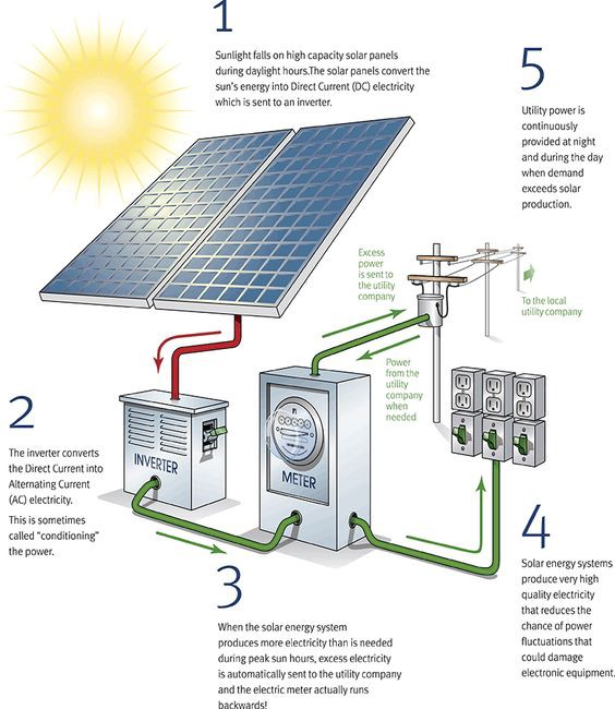Solar Pv Systems Backup Power Ups Systems: How Energy Travels: What Happens With PV Solar Power